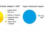 A nők és a férfiak közötti különbség 8 sokatmondó infografikán